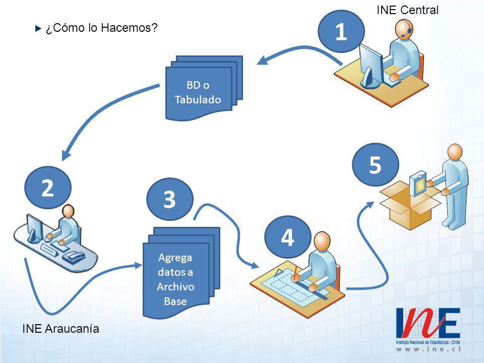 ¿Cómo lo Hacemos 1 2 BD o Tabulado Agrega datos a Archivo Base 3 4 5 INE Central INE Araucanía