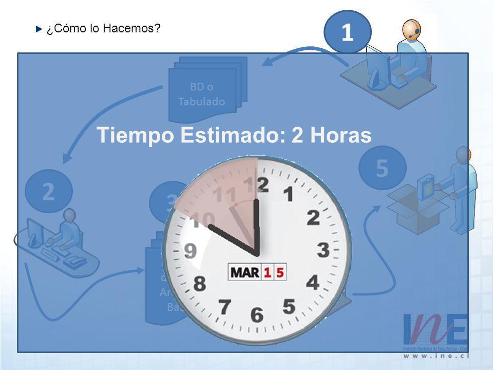 ¿Cómo lo Hacemos 1 2 BD o Tabulado Agrega datos a Archivo Base 3 4 5 Tiempo Estimado: 2 Horas