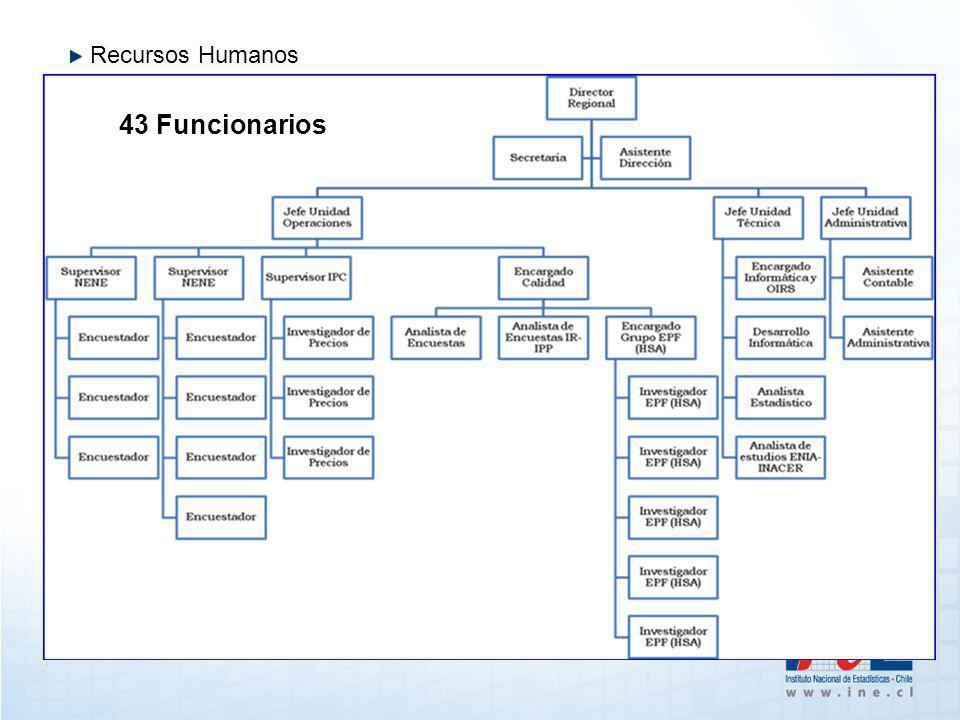 Recursos Humanos 43 Funcionarios