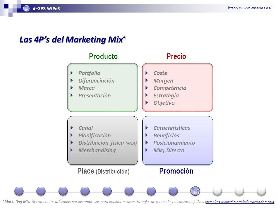 http://www.wiseries.es/ A-GPS WiPoS Las 4Ps del Marketing Mix * ProductoPrecio Place (Distribución) Promoción * Marketing Mix: Herramientas utilizadas por las empresas para implantar las estrategias de mercado y alcanzar objetivos ( http://es.wikipedia.org/wiki/Mercadotecnia) http://es.wikipedia.org/wiki/Mercadotecnia Portfolio Diferenciación Marca Presentación Coste Margen Competencia Estrategia Objetivo Canal Planificación Distribución física (#NA) Merchandising Características Beneficios Posicionamiento Mkg Directo