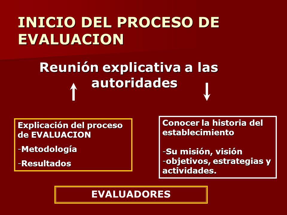 Reunión explicativa a las autoridades Explicación del proceso de EVALUACION -Metodología -Resultados Conocer la historia del establecimiento -Su misió