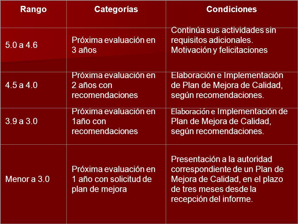 RangoCategoríasCondiciones 5.0 a 4.6 Próxima evaluación en 3 años Continúa sus actividades sin requisitos adicionales. Motivación y felicitaciones 4.5