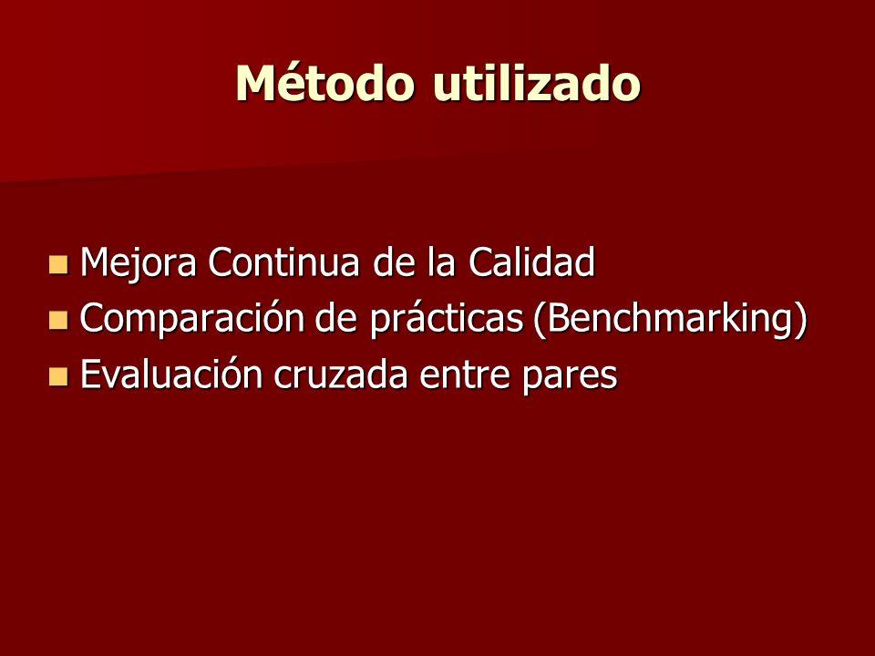 Método utilizado Mejora Continua de la Calidad Mejora Continua de la Calidad Comparación de prácticas (Benchmarking) Comparación de prácticas (Benchma