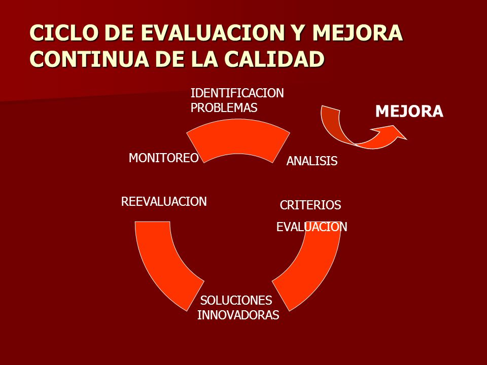 Fecha y hora de evaluación consensuada entre Evaluados y evaluadores Presencia del equipo de salud al momento de la evaluación Disponibilidad de todos los verificadores al momento de la evaluación Elaboración de Informes Envío de informe a las autoridades pertinentes y equipo evaluado Evaluación