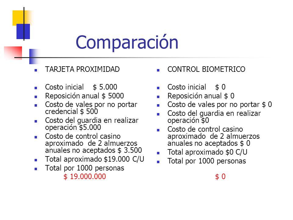Comparación TARJETA PROXIMIDAD Costo inicial$ 5.000 Reposición anual $ 5000 Costo de vales por no portar credencial $ 500 Costo del guardia en realizar operación $5.000 Costo de control casino aproximado de 2 almuerzos anuales no aceptados $ 3.500 Total aproximado $19.000 C/U Total por 1000 personas $ 19.000.000 CONTROL BIOMETRICO Costo inicial$ 0 Reposición anual $ 0 Costo de vales por no portar $ 0 Costo del guardia en realizar operación $0 Costo de control casino aproximado de 2 almuerzos anuales no aceptados $ 0 Total aproximado $0 C/U Total por 1000 personas $ 0