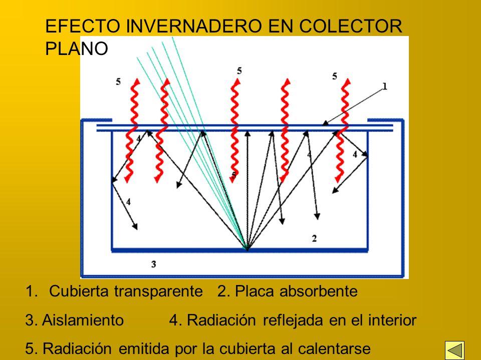 El funcionamiento del colector solar sin concentración se basa en el efecto invernadero. La radiación solar que entra a través de la cubierta transpar