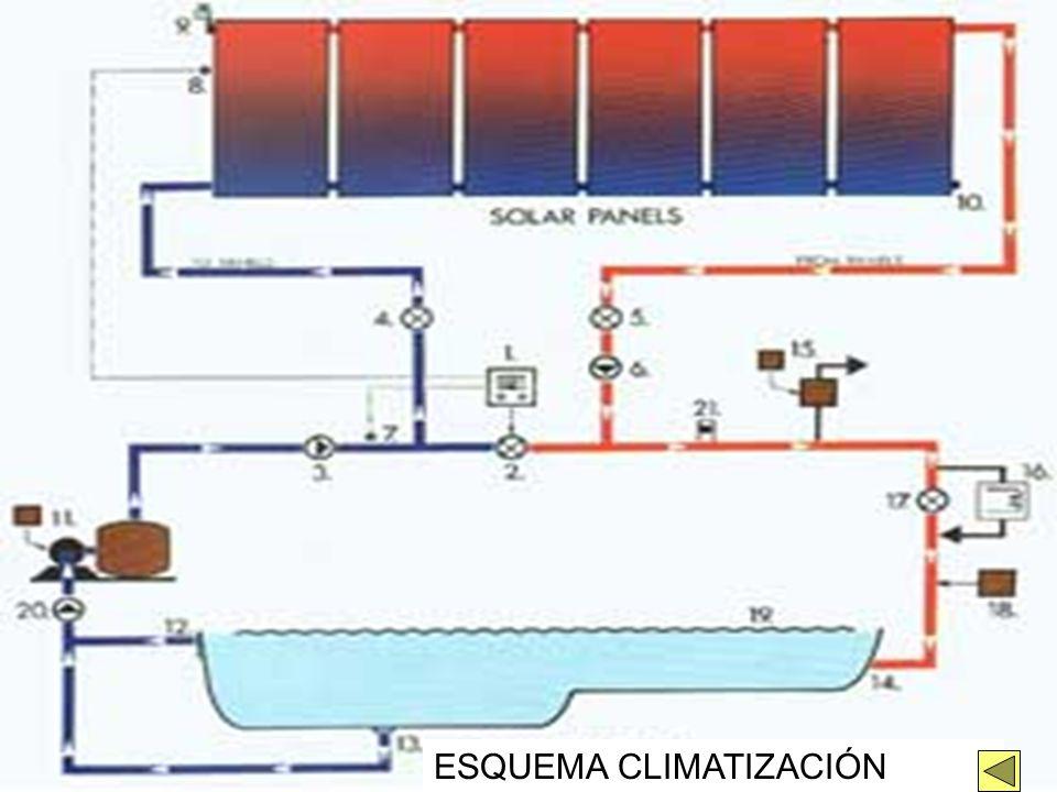1. Cubierta transparente 2. Placa absorbente 3. Aislamiento 4. Radiación reflejada en el interior 5. Radiación emitida por la cubierta al calentarse E