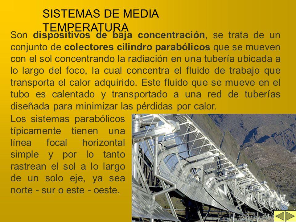 COLECTORES PLANOS INSTALADOS M 2 /1000Hab