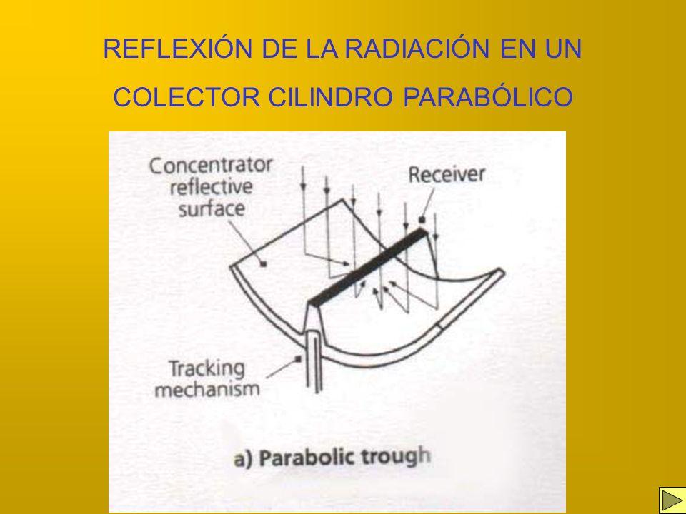 SISTEMAS DE MEDIA TEMPERATURA Son dispositivos de baja concentración, se trata de un conjunto de colectores cilindro parabólicos que se mueven con el