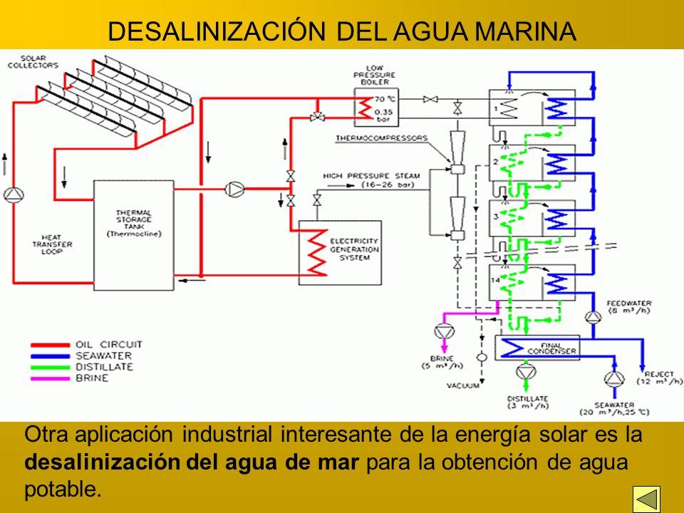 ESQUEMA GENERAL PRODUCCIÓN MEDIA TEMPERATURA En el campo solar, el agua de alimentación es precalentada, evaporada y convertida en vapor sobrecalentad