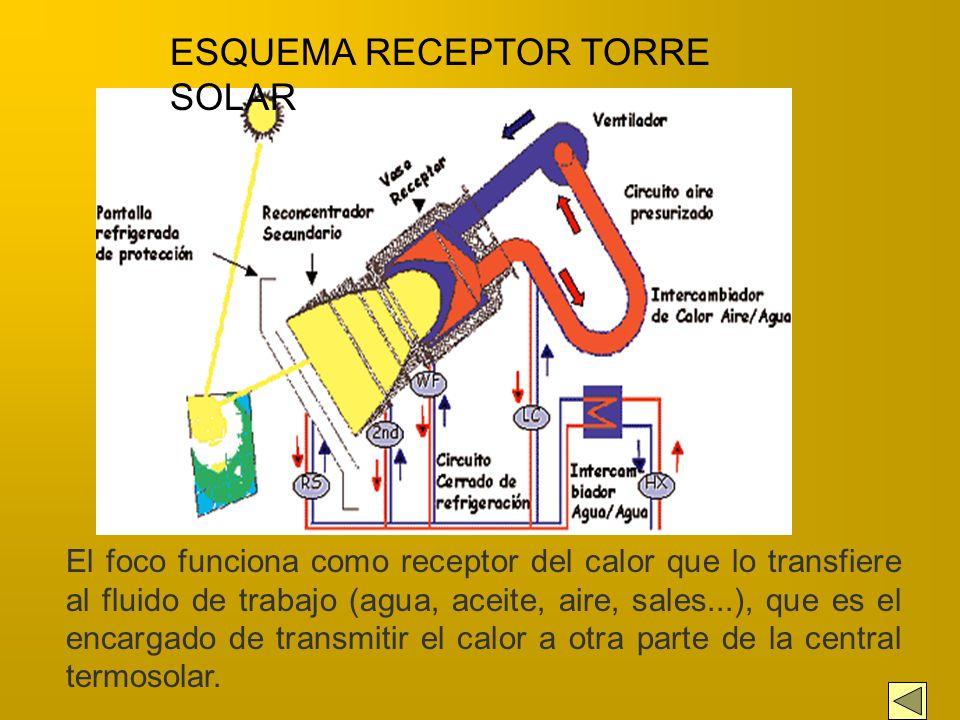HELIOSTATO Recogen la radiación solar y la focalizan sobre un punto de la torre. La misión de estos espejos o heliostatos es seguir el movimiento sola
