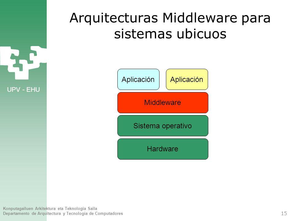 UPV - EHU Konputagailuen Arkitektura eta Teknologia Saila Departamento de Arquitectura y Tecnología de Computadores 15 Arquitecturas Middleware para s