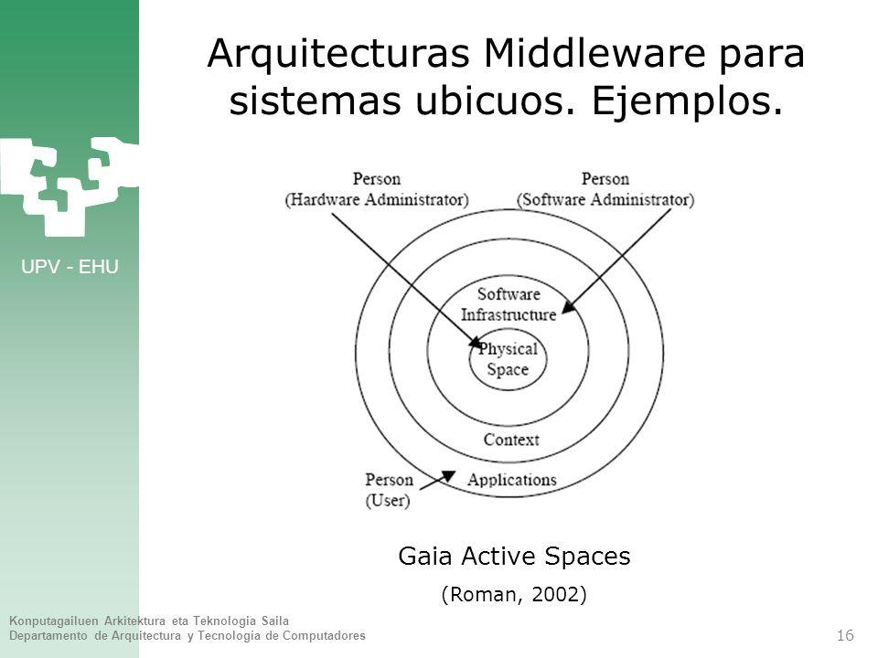 UPV - EHU Konputagailuen Arkitektura eta Teknologia Saila Departamento de Arquitectura y Tecnología de Computadores 16 Arquitecturas Middleware para s