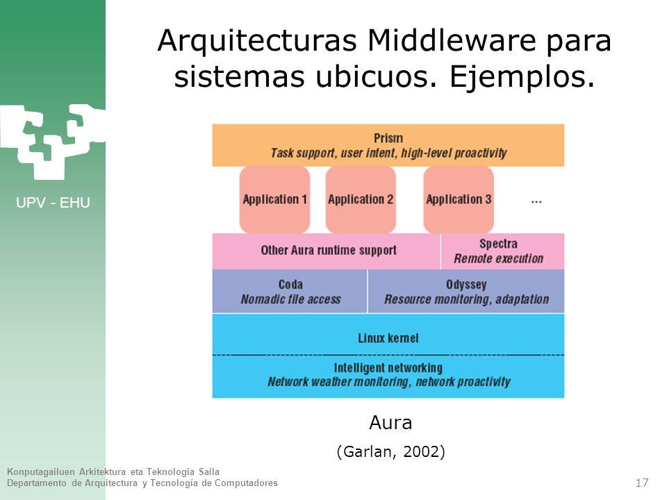 UPV - EHU Konputagailuen Arkitektura eta Teknologia Saila Departamento de Arquitectura y Tecnología de Computadores 17 Arquitecturas Middleware para s