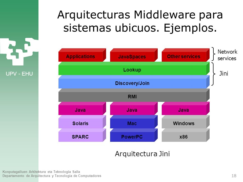 UPV - EHU Konputagailuen Arkitektura eta Teknologia Saila Departamento de Arquitectura y Tecnología de Computadores 18 Arquitecturas Middleware para s