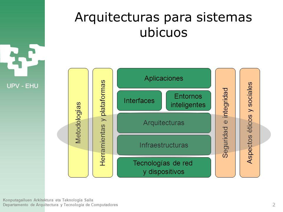 UPV - EHU Konputagailuen Arkitektura eta Teknologia Saila Departamento de Arquitectura y Tecnología de Computadores 3 Arquitecturas para sistemas ubicuos 1.Infraestructura soporte 2.Modelo de entorno ubicuo 3.Arquitectura de un sistema ubicuo 4.Integración de servicios heterogéneos