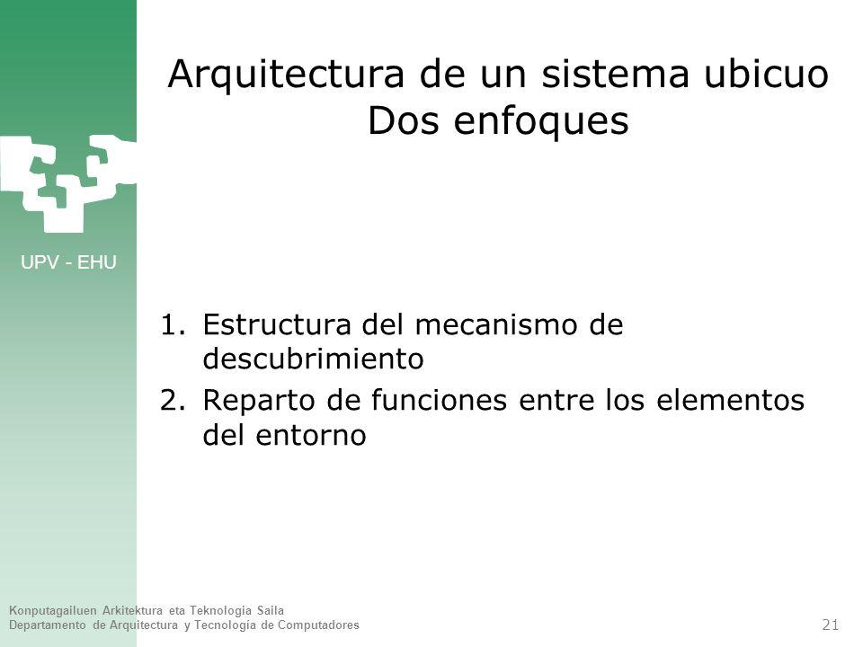 UPV - EHU Konputagailuen Arkitektura eta Teknologia Saila Departamento de Arquitectura y Tecnología de Computadores 21 Arquitectura de un sistema ubic