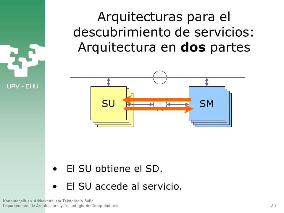 UPV - EHU Konputagailuen Arkitektura eta Teknologia Saila Departamento de Arquitectura y Tecnología de Computadores 25 Arquitecturas para el descubrim