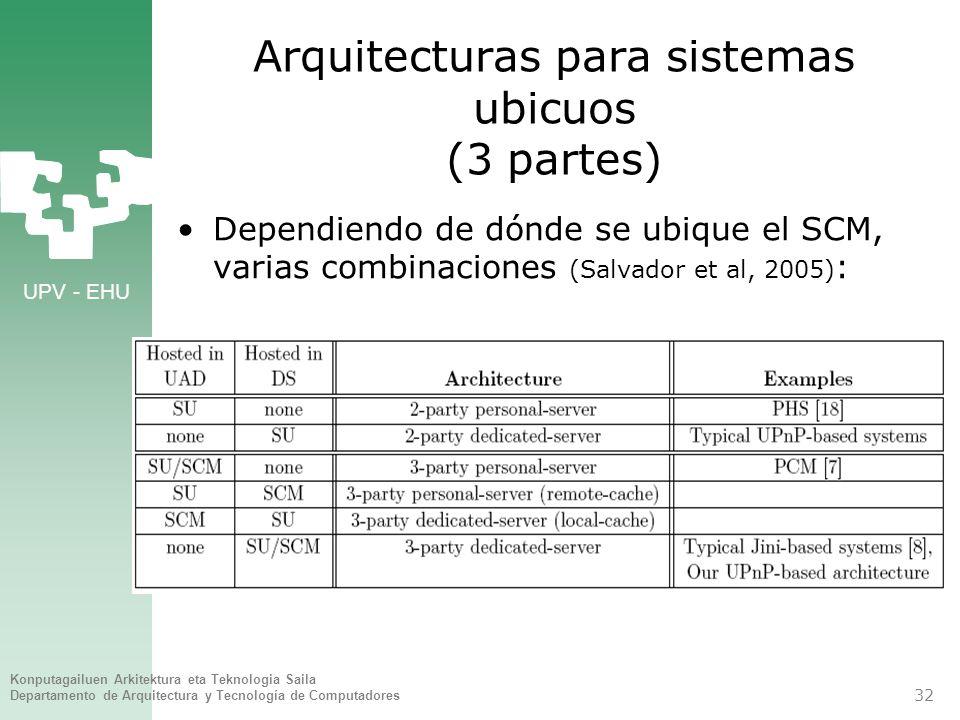 UPV - EHU Konputagailuen Arkitektura eta Teknologia Saila Departamento de Arquitectura y Tecnología de Computadores 32 Arquitecturas para sistemas ubi