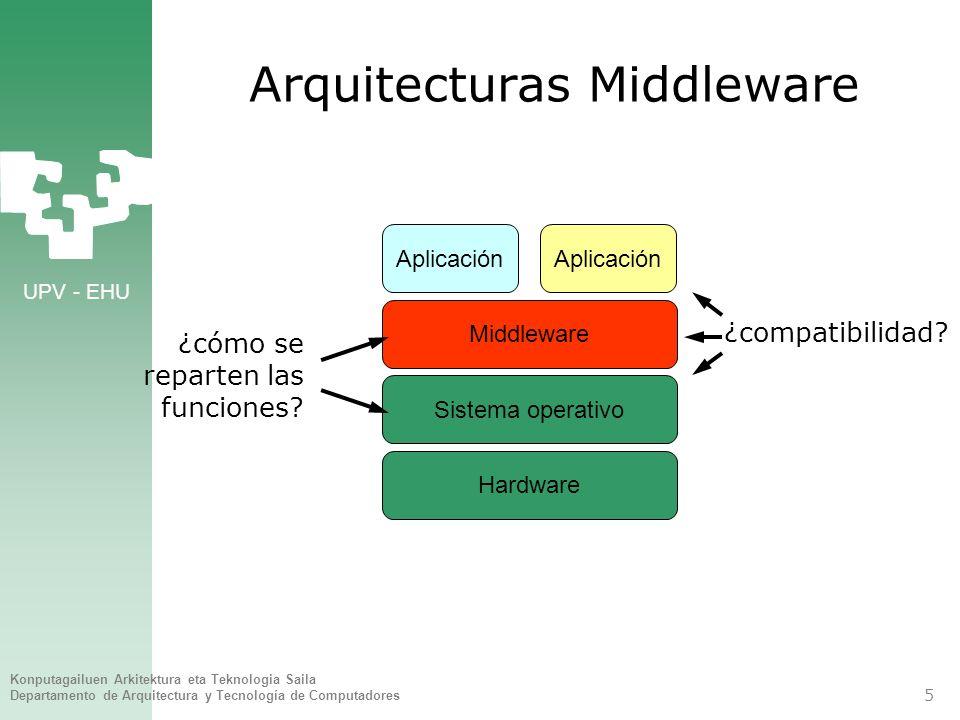 UPV - EHU Konputagailuen Arkitektura eta Teknologia Saila Departamento de Arquitectura y Tecnología de Computadores 6 Reparto de funciones: SO vs Mw Modificar el SO es laborioso y cuesta alcanzar versiones estables.