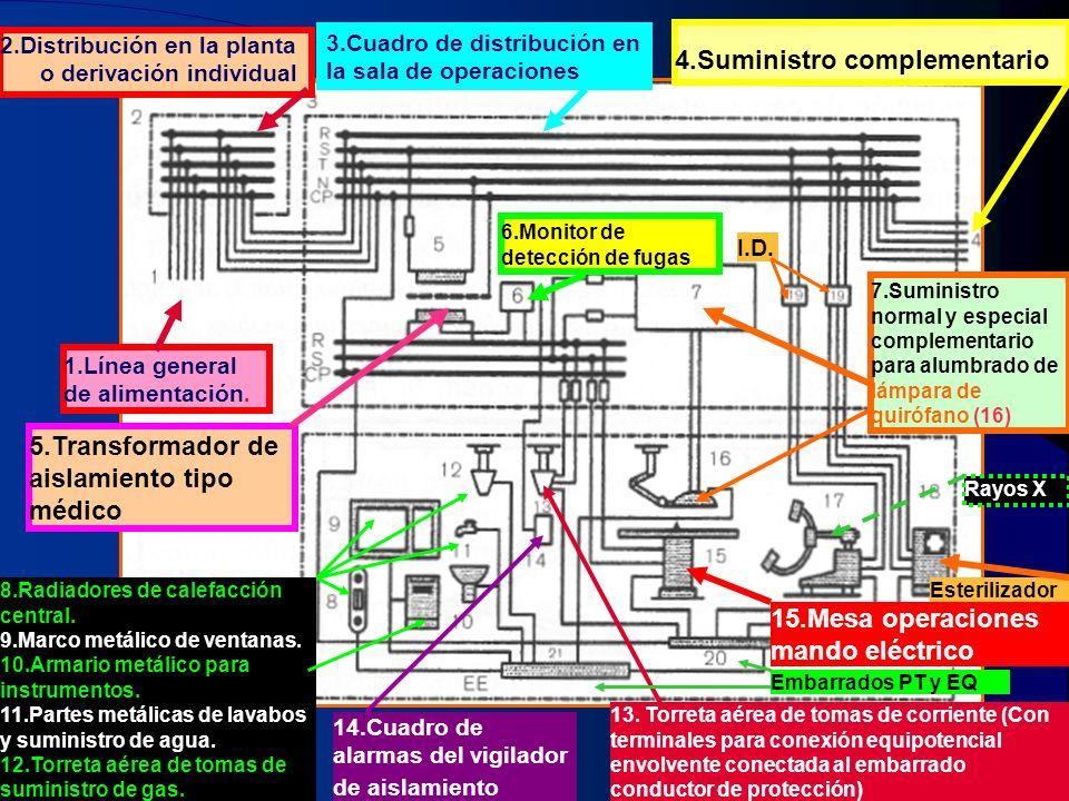 1 1.Línea general de alimentación. 2.Distribución en la planta o derivación individual 3.Cuadro de distribución en la sala de operaciones 4.Suministro