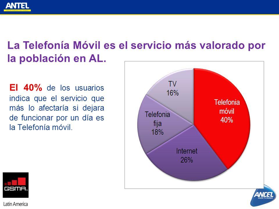 La Telefonía Móvil es el servicio más valorado por la población en AL. El 40% de los usuarios indica que el servicio que más lo afectaría si dejara de