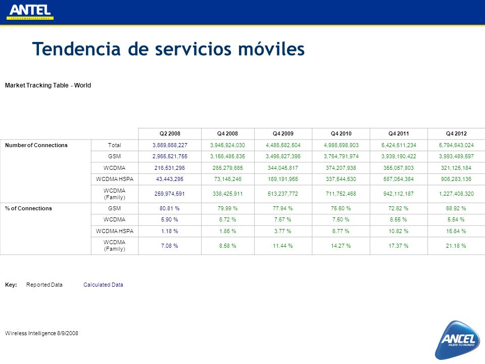 Tendencia de servicios móviles Market Tracking Table - World Q2 2008Q4 2008Q4 2009Q4 2010Q4 2011Q4 2012 Number of Connections Total3,669,668,2273,945,
