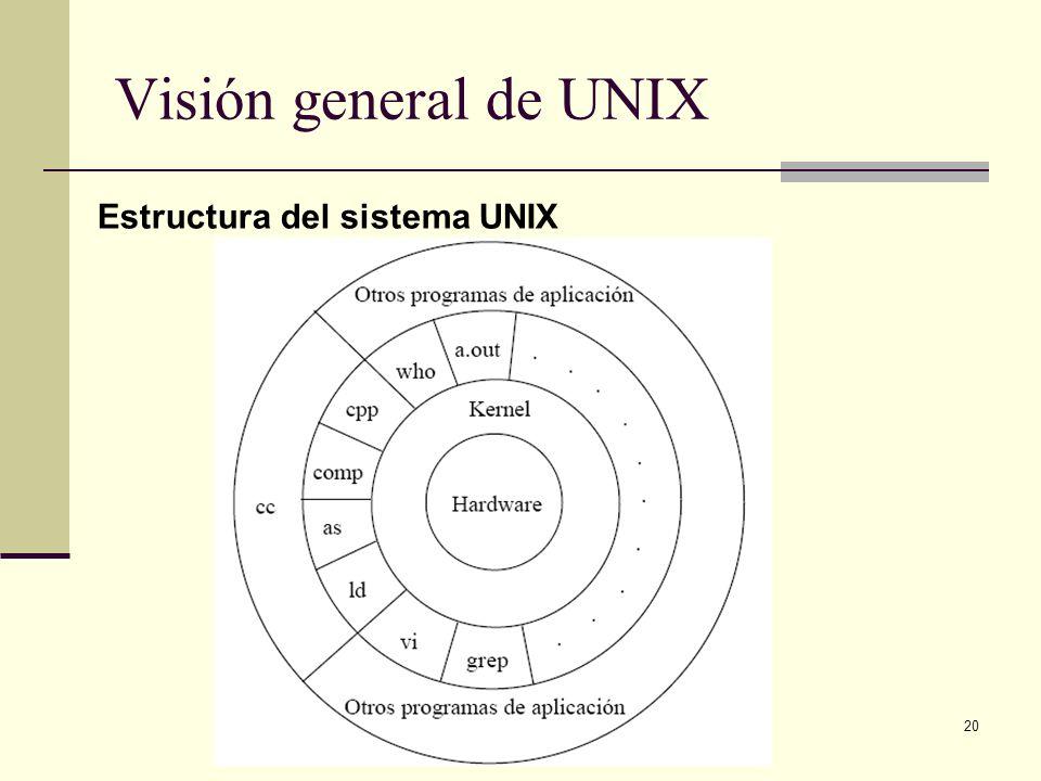 20 Visión general de UNIX Estructura del sistema UNIX