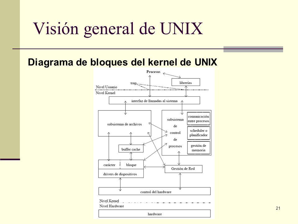 21 Visión general de UNIX Diagrama de bloques del kernel de UNIX