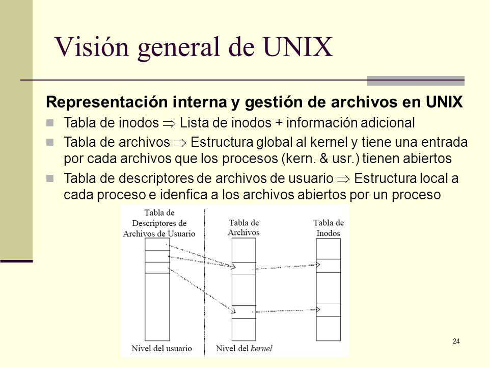 24 Visión general de UNIX Representación interna y gestión de archivos en UNIX Tabla de inodos Lista de inodos + información adicional Tabla de archivos Estructura global al kernel y tiene una entrada por cada archivos que los procesos (kern.