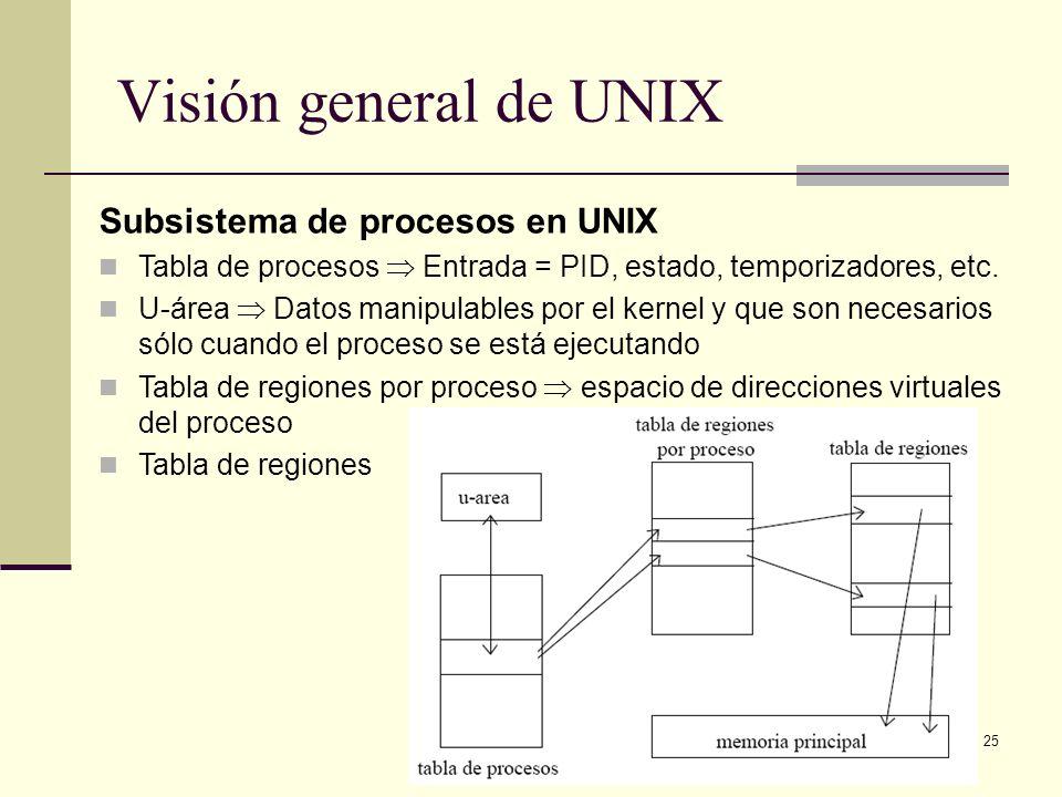 25 Visión general de UNIX Subsistema de procesos en UNIX Tabla de procesos Entrada = PID, estado, temporizadores, etc.