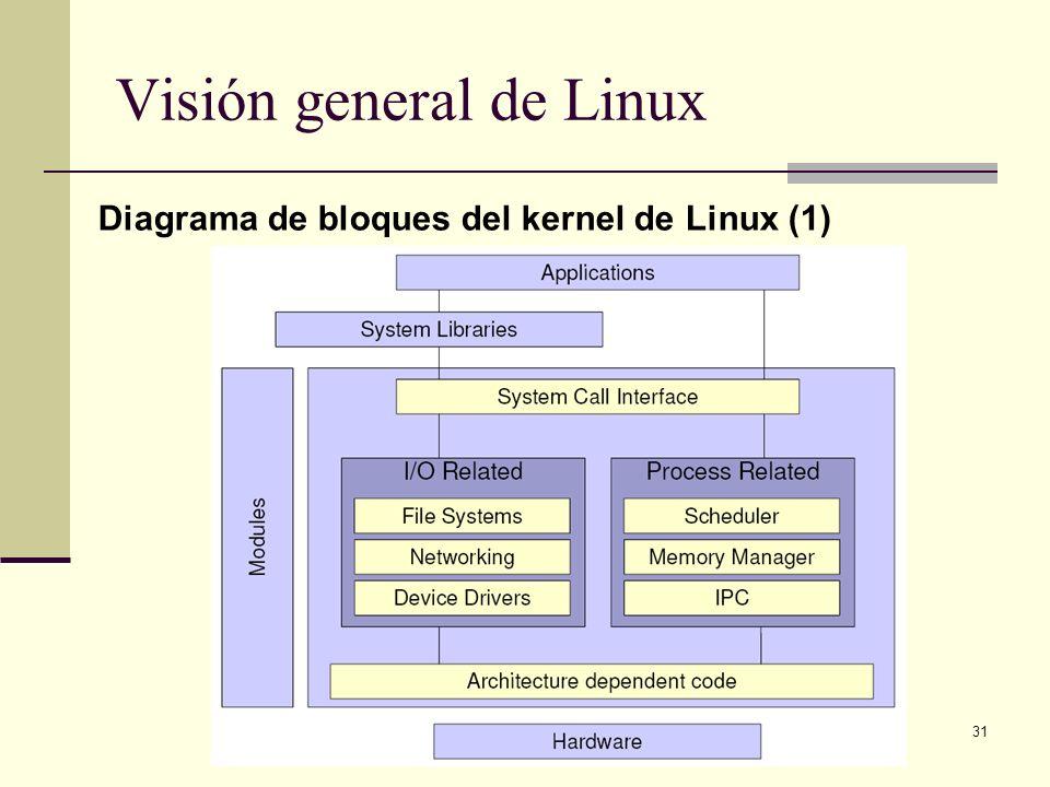 31 Visión general de Linux Diagrama de bloques del kernel de Linux (1)