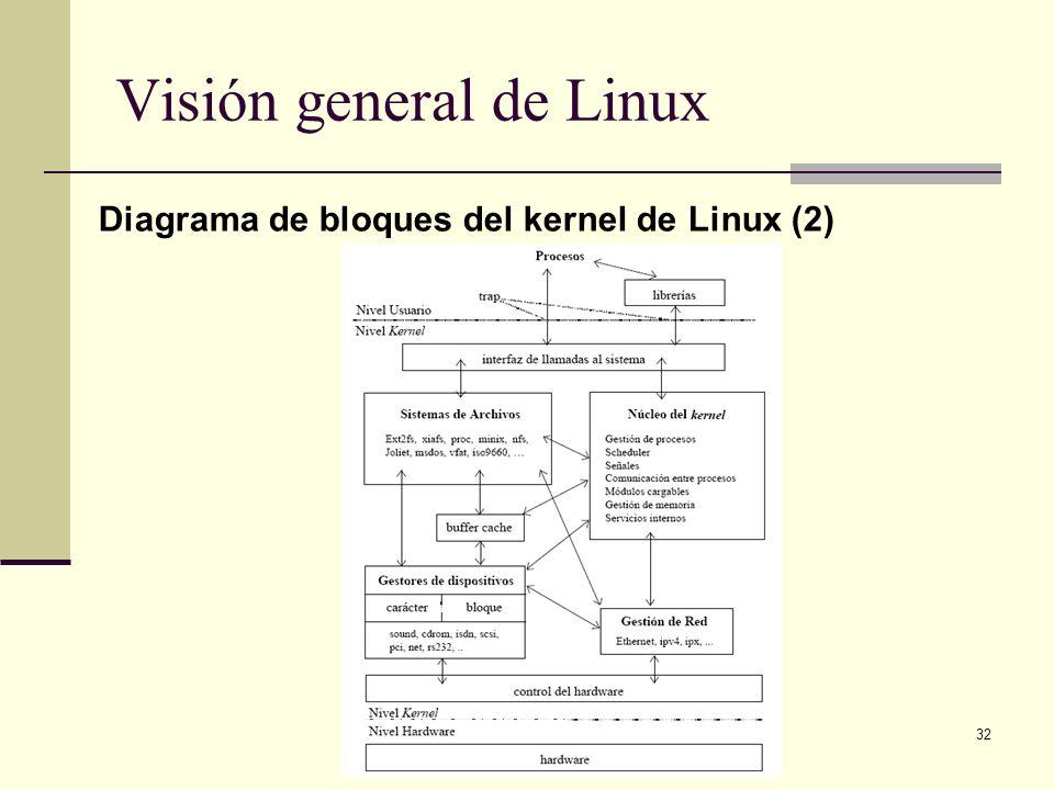 32 Visión general de Linux Diagrama de bloques del kernel de Linux (2)