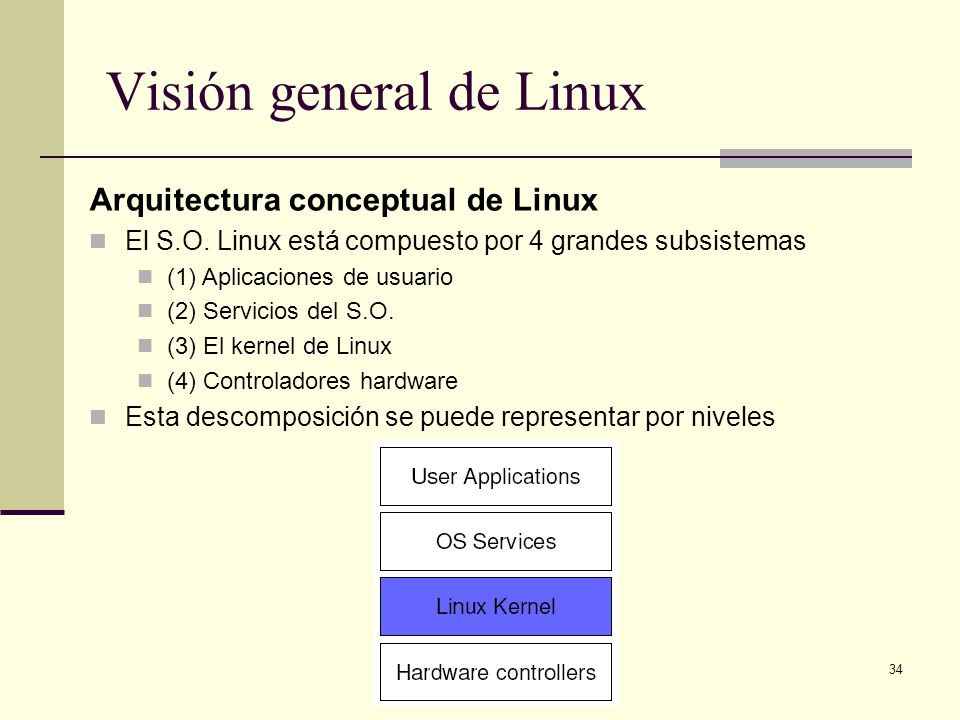34 Visión general de Linux Arquitectura conceptual de Linux El S.O. Linux está compuesto por 4 grandes subsistemas (1) Aplicaciones de usuario (2) Ser