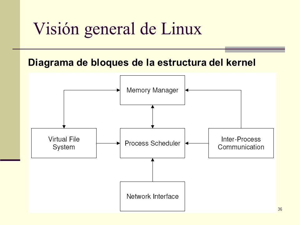 36 Visión general de Linux Diagrama de bloques de la estructura del kernel