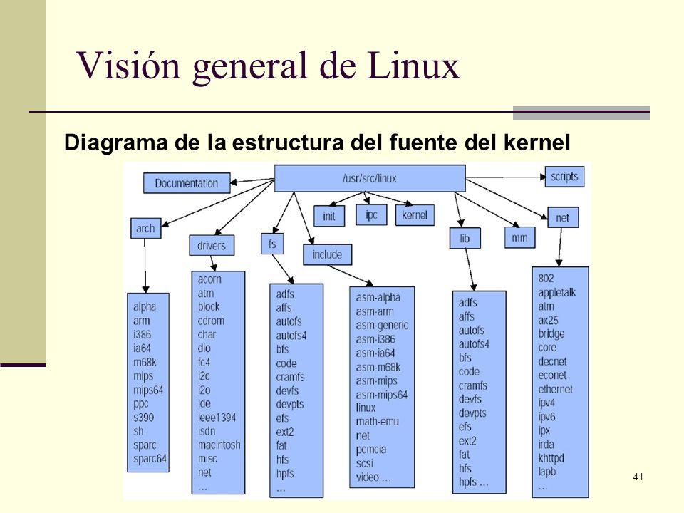 41 Visión general de Linux Diagrama de la estructura del fuente del kernel