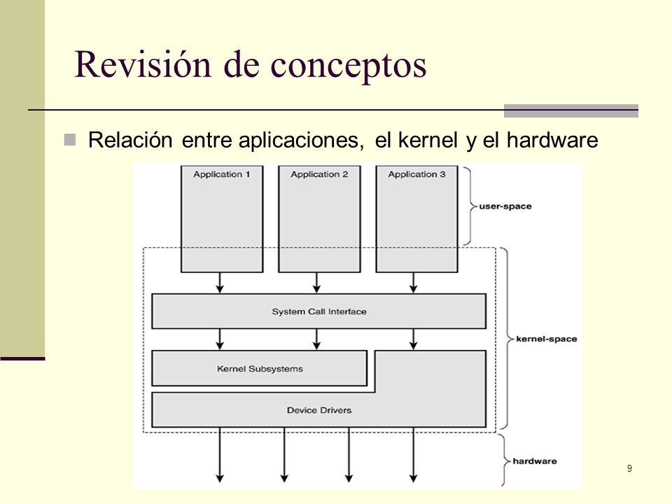 9 Revisión de conceptos Relación entre aplicaciones, el kernel y el hardware