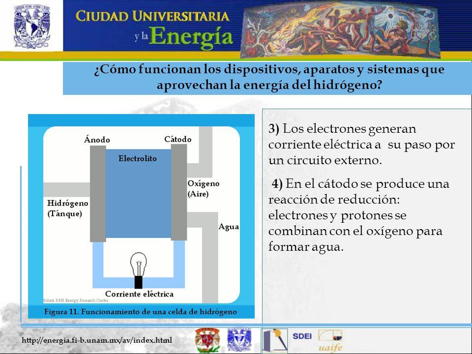¿Cómo funcionan los dispositivos, aparatos y sistemas que aprovechan la energía del hidrógeno? 3) Los electrones generan corriente eléctrica a su paso
