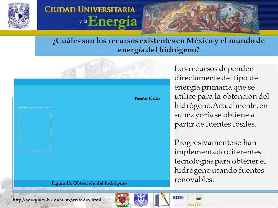 ¿Cuáles son los recursos existentes en México y el mundo de energía del hidrógeno? Los recursos dependen directamente del tipo de energía primaria que
