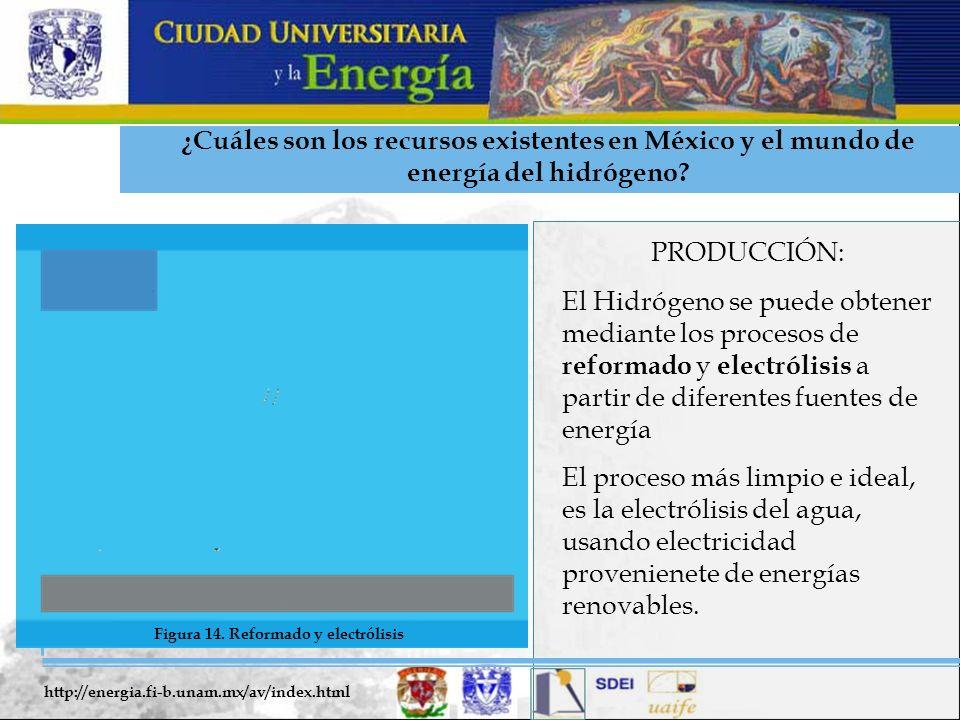 ¿Cuáles son los recursos existentes en México y el mundo de energía del hidrógeno? PRODUCCIÓN: El Hidrógeno se puede obtener mediante los procesos de