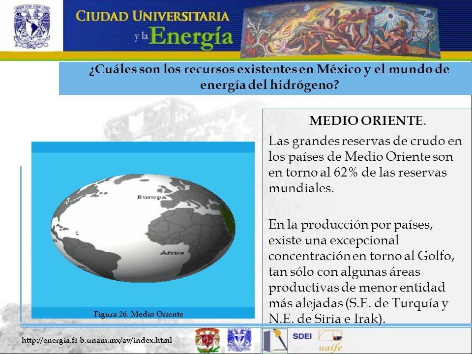 ¿Cuáles son los recursos existentes en México y el mundo de energía del hidrógeno? MEDIO ORIENTE. Las grandes reservas de crudo en los países de Medio