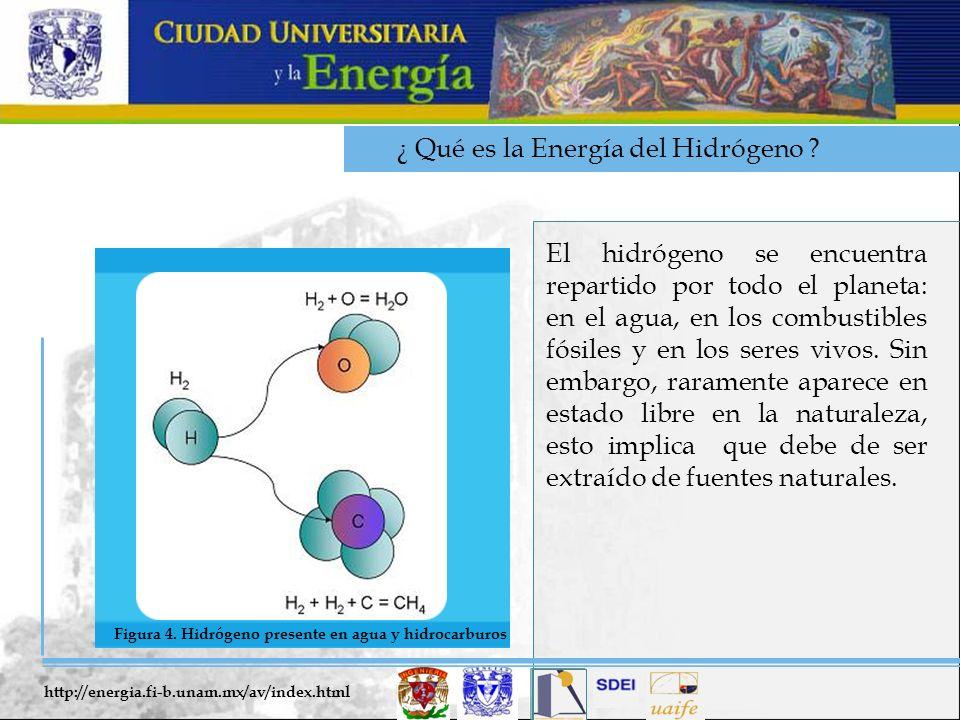 ¿ Qué es la Energía del Hidrógeno ? El hidrógeno se encuentra repartido por todo el planeta: en el agua, en los combustibles fósiles y en los seres vi