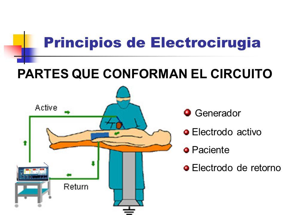 PARTES QUE CONFORMAN EL CIRCUITO Principios de Electrocirugia Generador Electrodo activo Paciente Electrodo de retorno