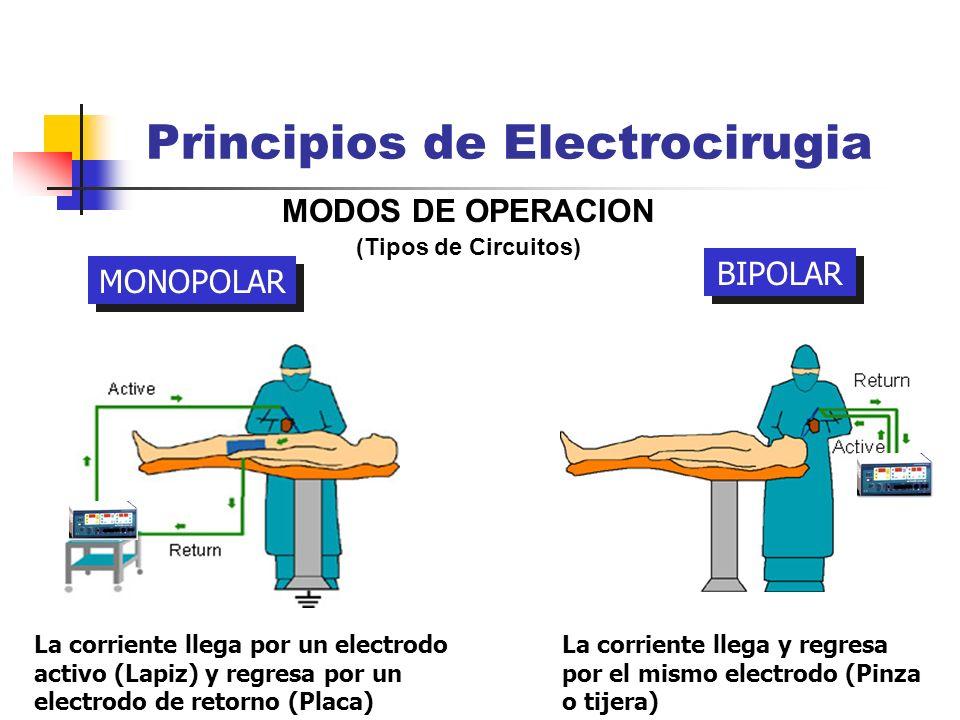 MODOS DE OPERACION (Tipos de Circuitos) Principios de Electrocirugia MONOPOLAR BIPOLAR La corriente llega por un electrodo activo (Lapiz) y regresa po