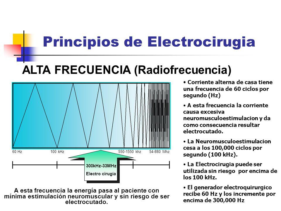 ALTA FRECUENCIA (Radiofrecuencia) Principios de Electrocirugia 300kHz-33MHz Electro cirugía 60 Hz 100 kHz 550-1550 khz 54-880 Mhz Corriente alterna de
