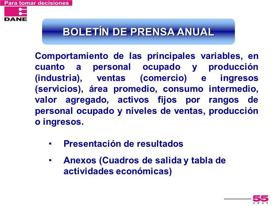 Comportamiento de las principales variables, en cuanto a personal ocupado y producción (industria), ventas (comercio) e ingresos (servicios), área pro