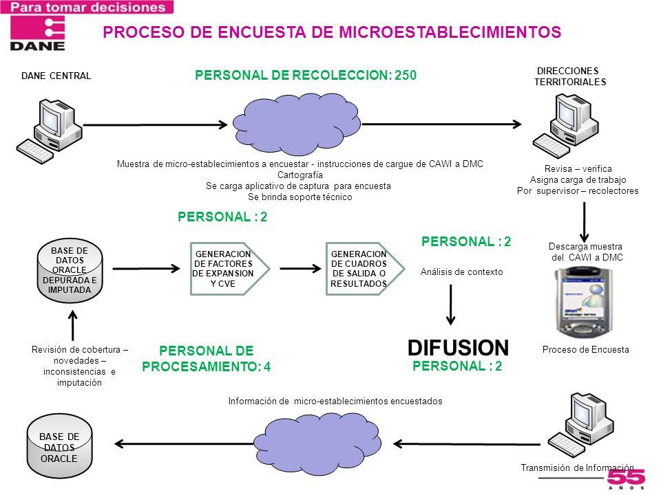 PROCESO DE ENCUESTA DE MICROESTABLECIMIENTOS DANE CENTRAL DIRECCIONES TERRITORIALES Muestra de micro-establecimientos a encuestar - instrucciones de c