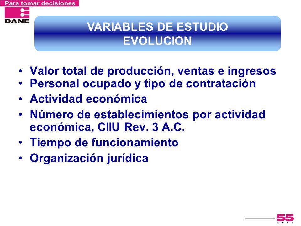 Valor total de producción, ventas e ingresos Personal ocupado y tipo de contratación Actividad económica Número de establecimientos por actividad econ