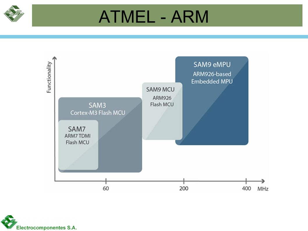 ATMEL - ARM