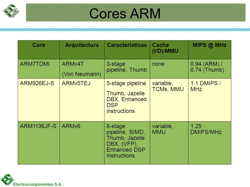 Cores ARM CoreArquitecturaCaracterísticasCache (I/D)/MMU MIPS @ MHz ARM7TDMI ARMv4T (Von Neumann) 3-stage pipeline, Thumb none0.94 (ARM) / 0.74 (Thumb) ARM926EJ-SARMv5TEJ 5-stage pipeline Thumb, Jazelle DBX, Enhanced DSP instructions variable, TCMs, MMU 1.1 DMIPS / MHz ARM1136JF-SARMv68-stage pipeline, SIMD, Thumb, Jazelle DBX, (VFP), Enhanced DSP instructions variable, MMU 1.25 DMIPS/MHz